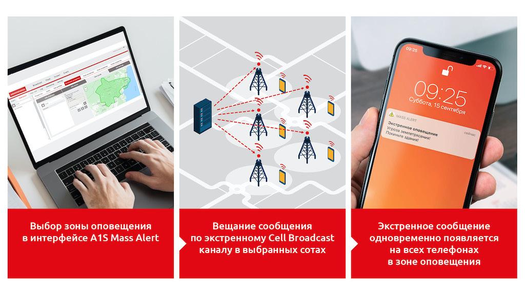 Решение А1S Mass Alert: экстренное массовое мобильное оповещение